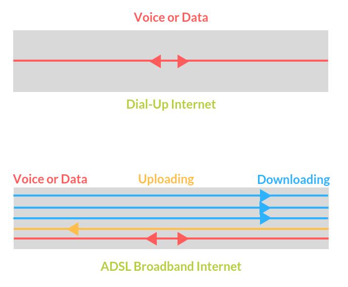 How Broadband Works