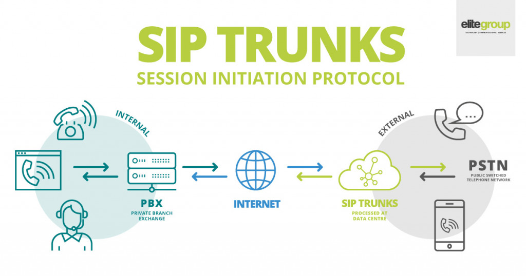 SIP Trunks - Session Initiation Protocol.