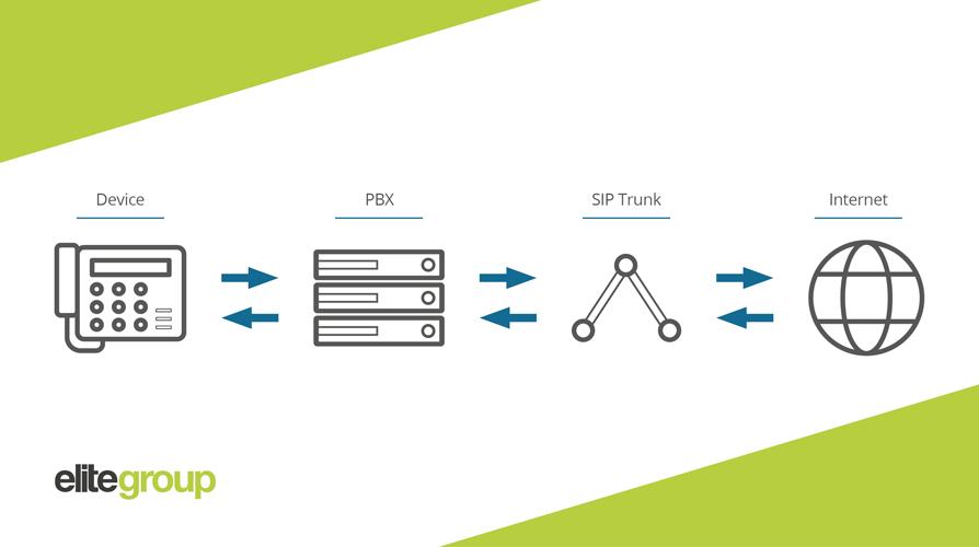 SIP trunk diagram